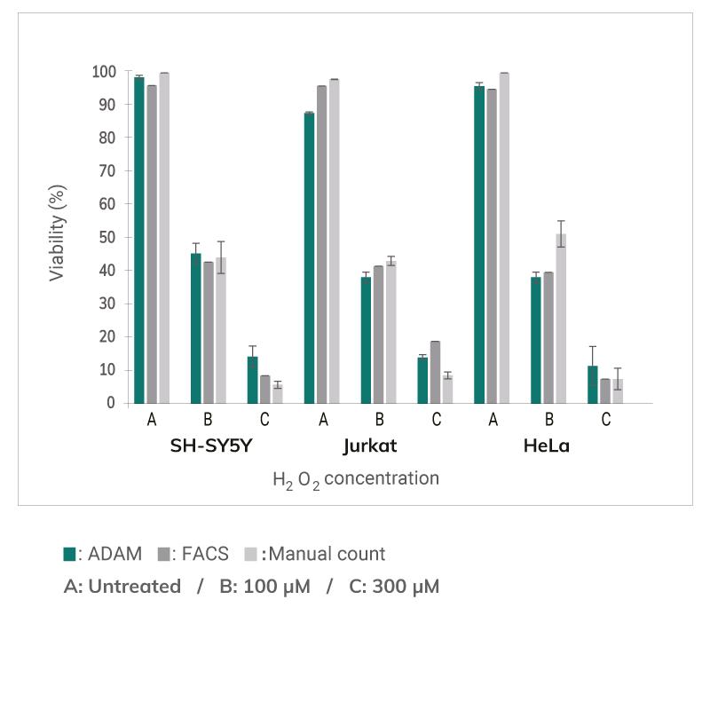 Adam CellT - comparison of cell viability
