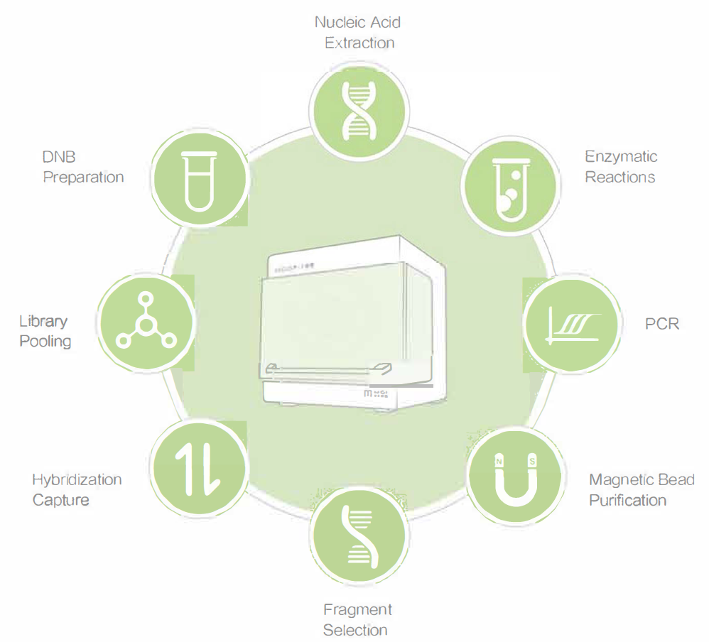 MGISP-100 Automated Sample Preparation System - Designed for Next Generation Sequencing Applications
