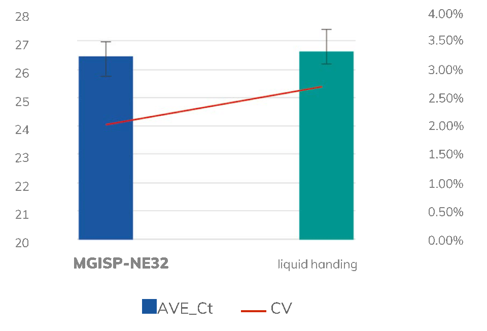Performance of MGISP-NE32